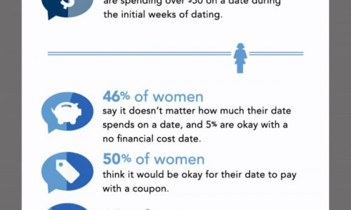 infographic_costofdating_500k-640x2115