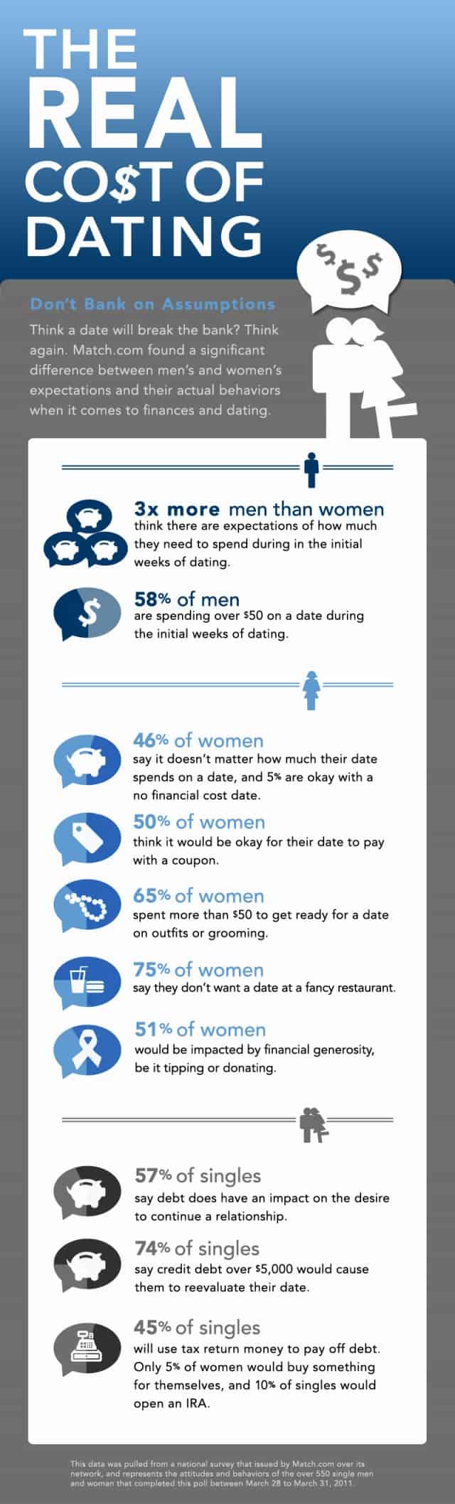 Real Cost of Dating Infographic