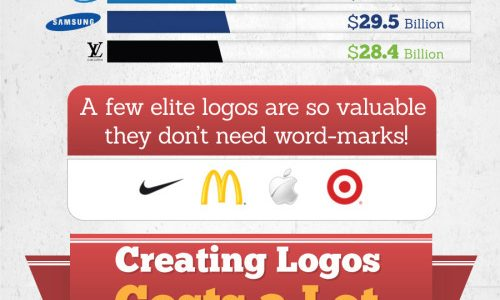How Logos Appeal to Consumers Infographic