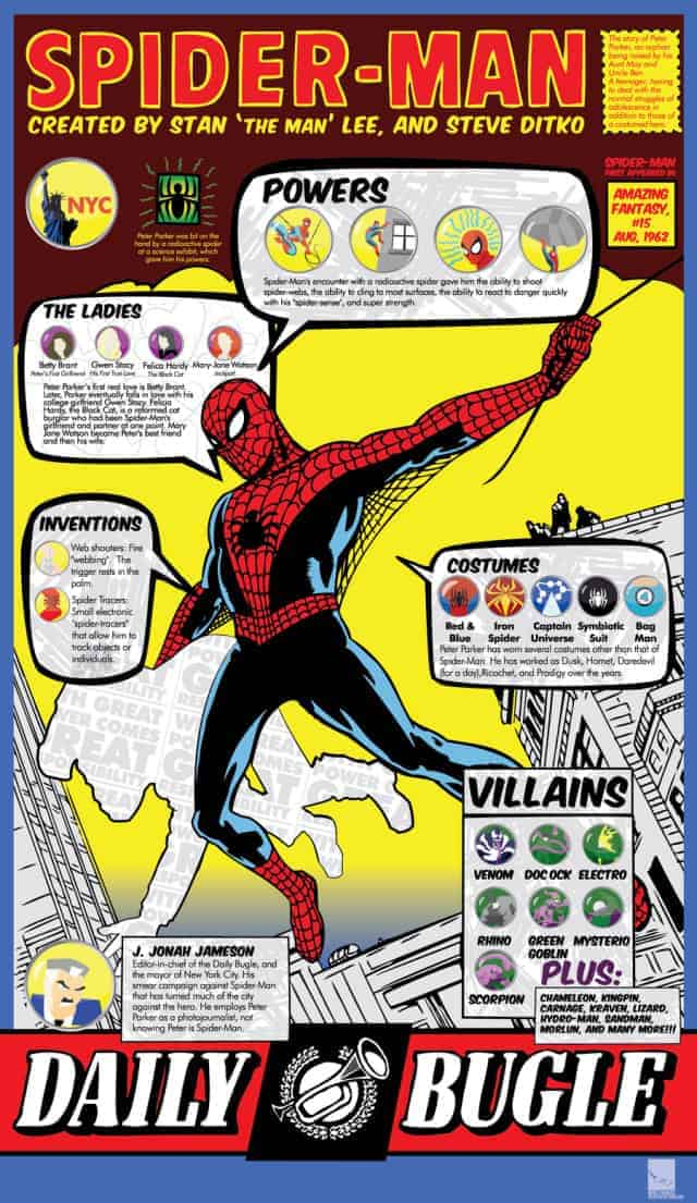 spiderman-infographic-640x1105