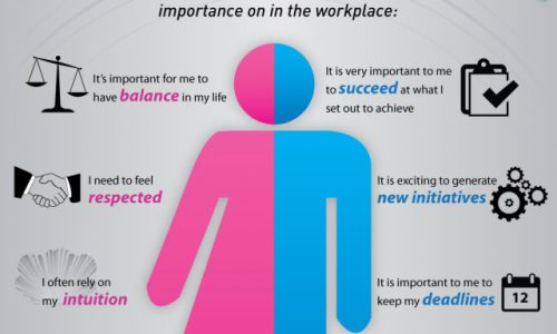 Gender Divide What Motivates Employees