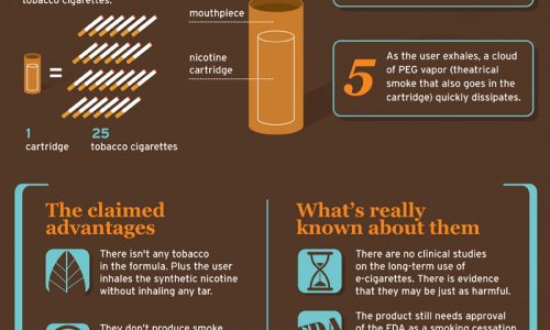 Truth about e-cigarettes