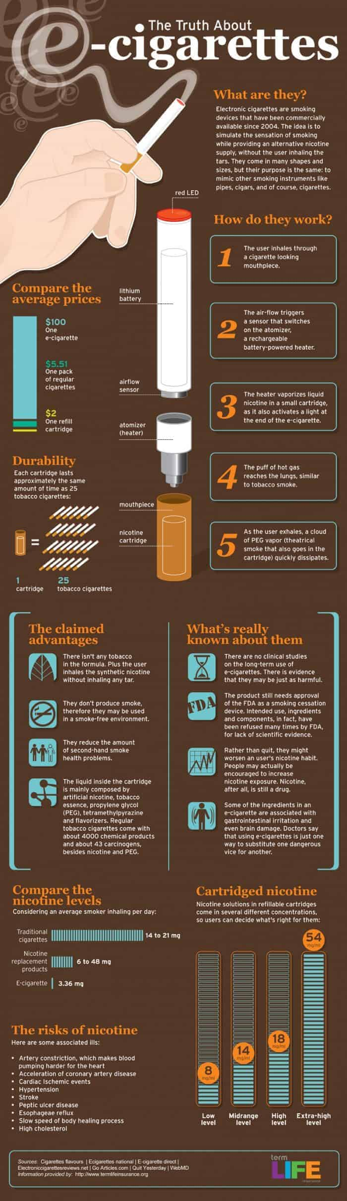 the-truth-about-ecigarettes_518423f7c8717_w1500