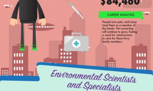 Top 10 Jobs of the Future