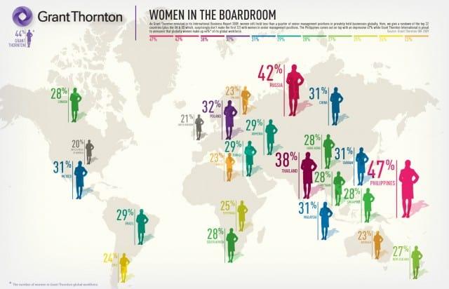Women in the Board Room