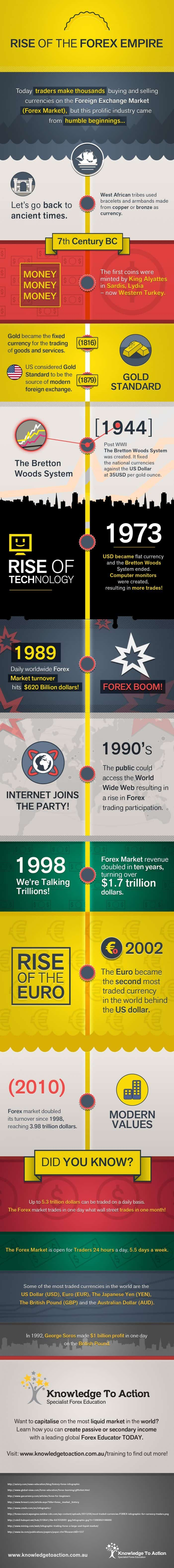Rise Of The Forex Empire