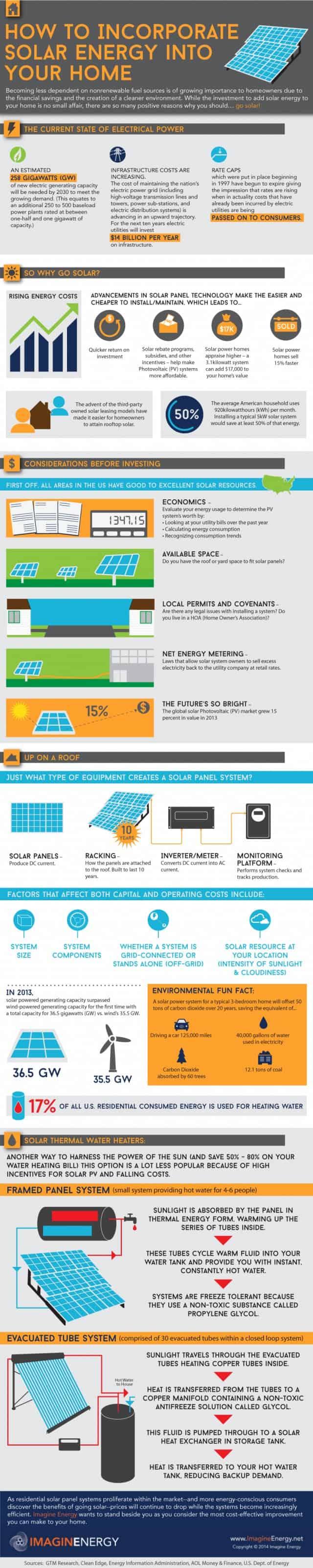 Solar-energy-infographic-640x3203