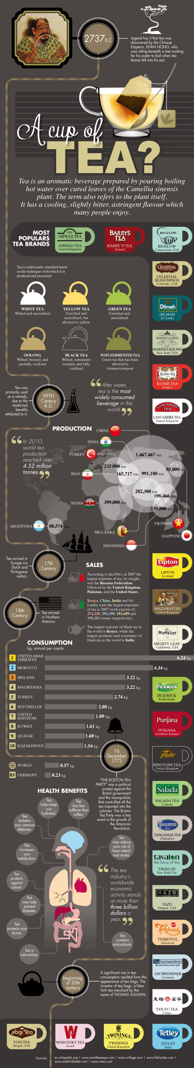 Story of Tea Infographic