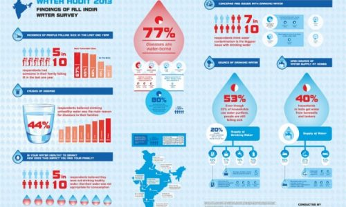 water-survey-in-india-by-eureka-forbes_5304a350d981f_w1500-640x445