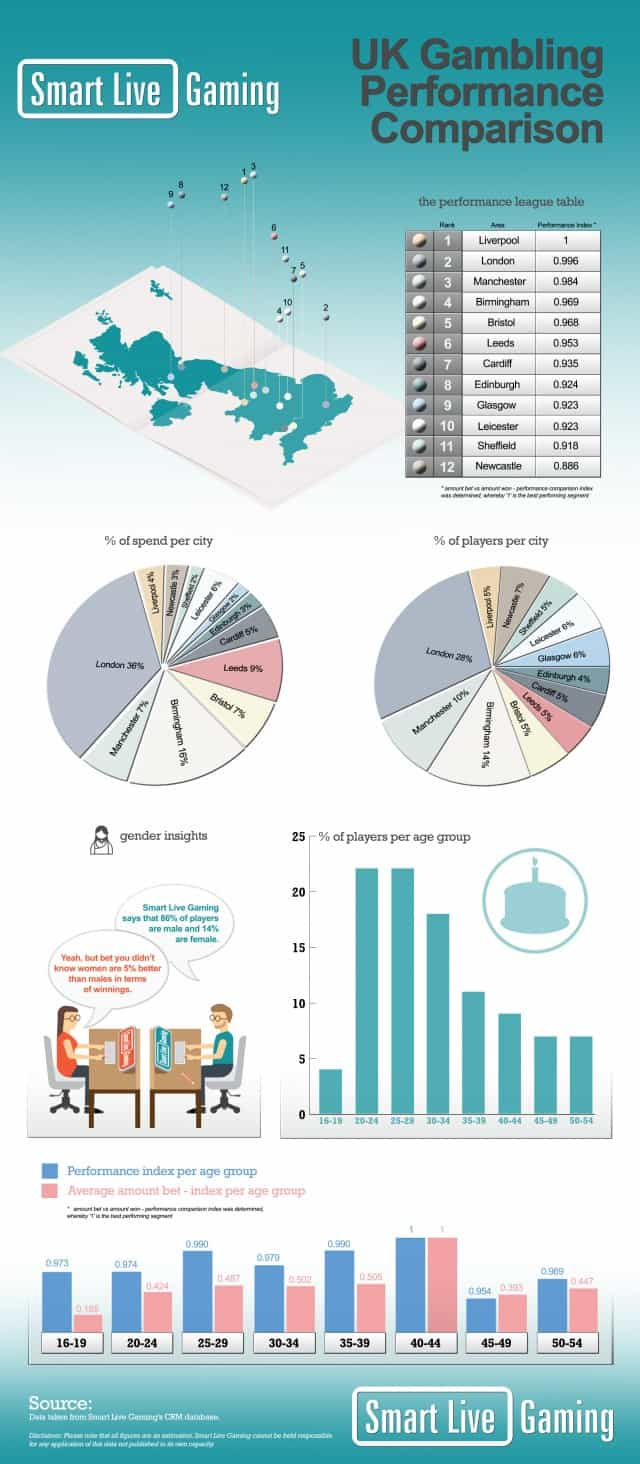 SLG-UK-Gambling-Performance-Comparison-infographic1-640x1464