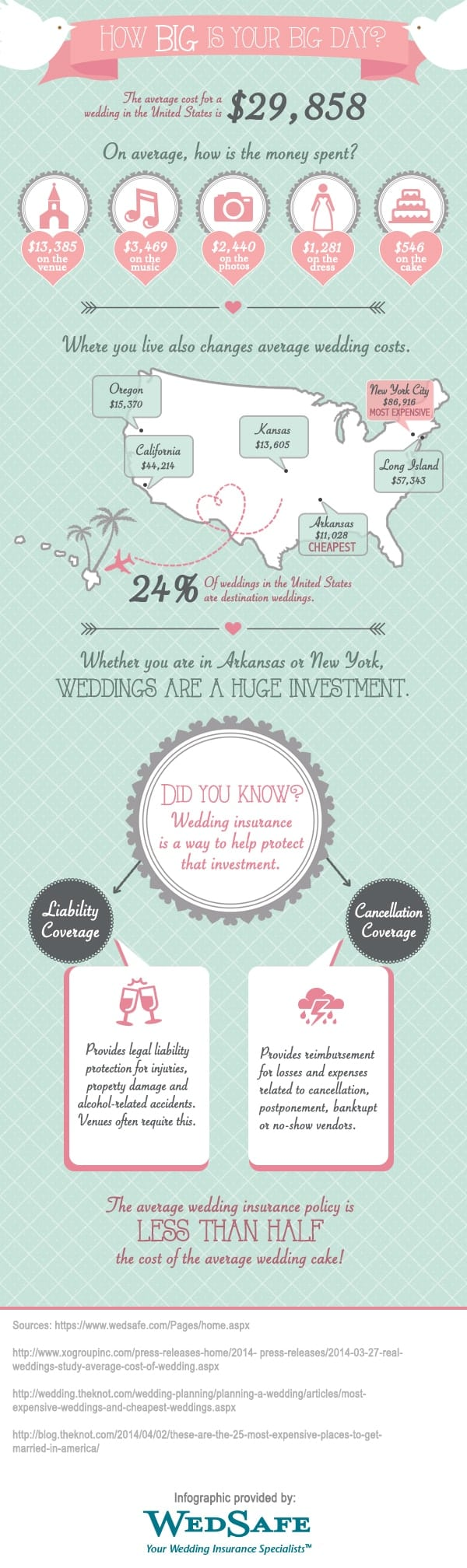 Wedding-budget-cost-of-wedding