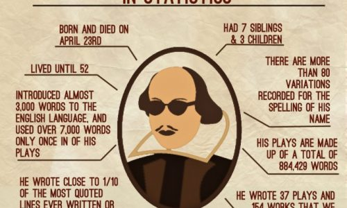 William Shakespeare in Statistics
