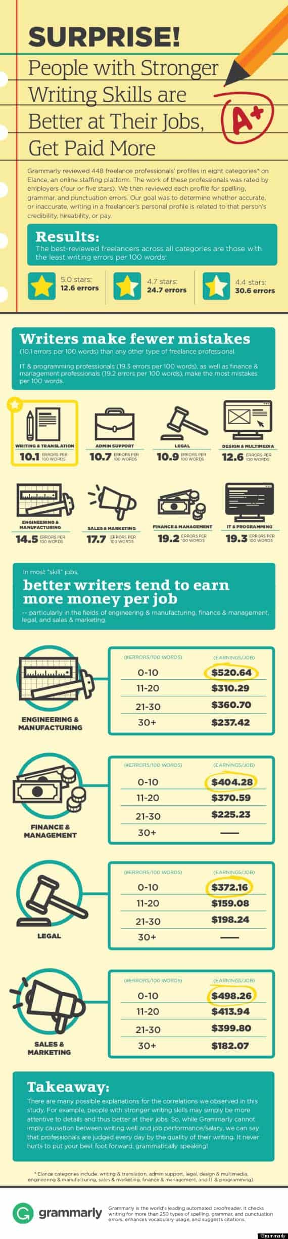 why good writing is needed for better jobs infographic daily why good writing is needed for better jobs