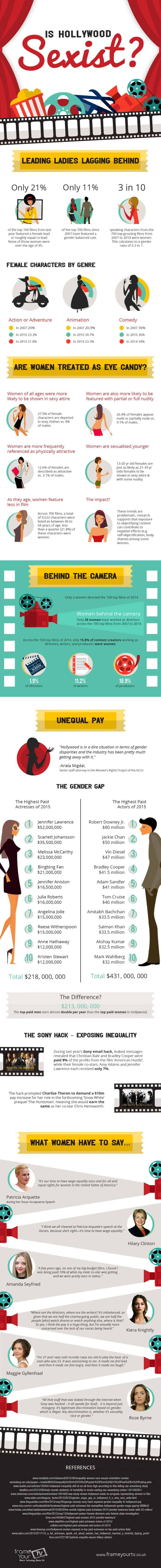 is-hollywood-sexist-infographic