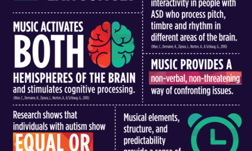 Autism Spectrum Disorder & Music