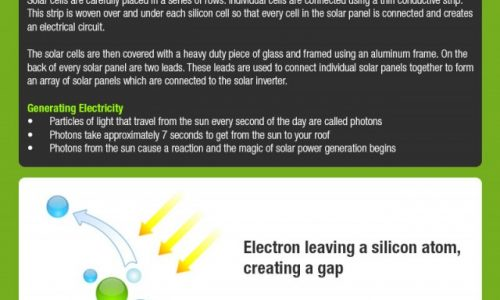 INFOGRAPHIC-how-solar-panels-work-640x2717