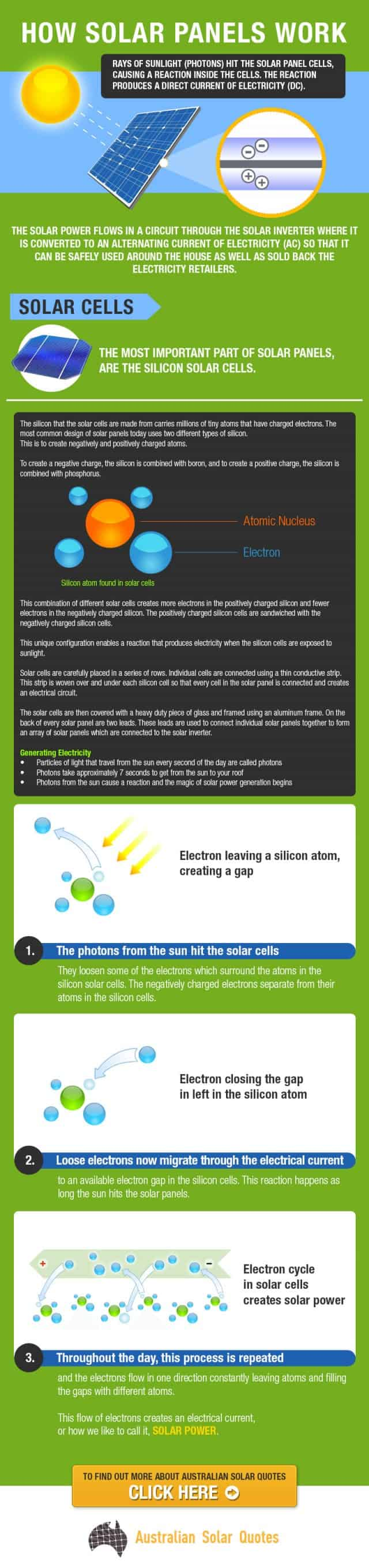 How solar panels work daily infographic - Cost of solar panels for 3 bedroom house ...