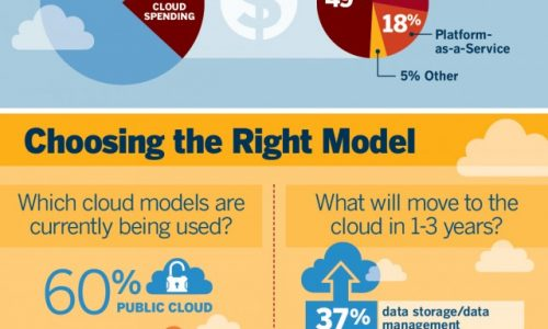 IDGE_cloud_infographic-640x4517