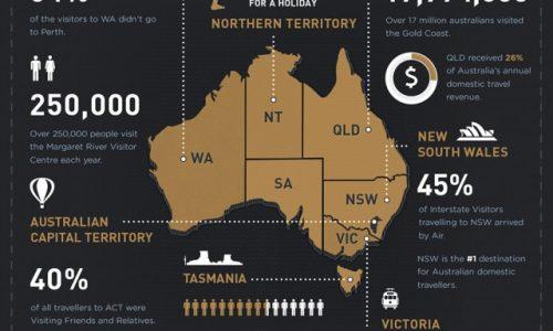 Australian Domestic Travel Statistics