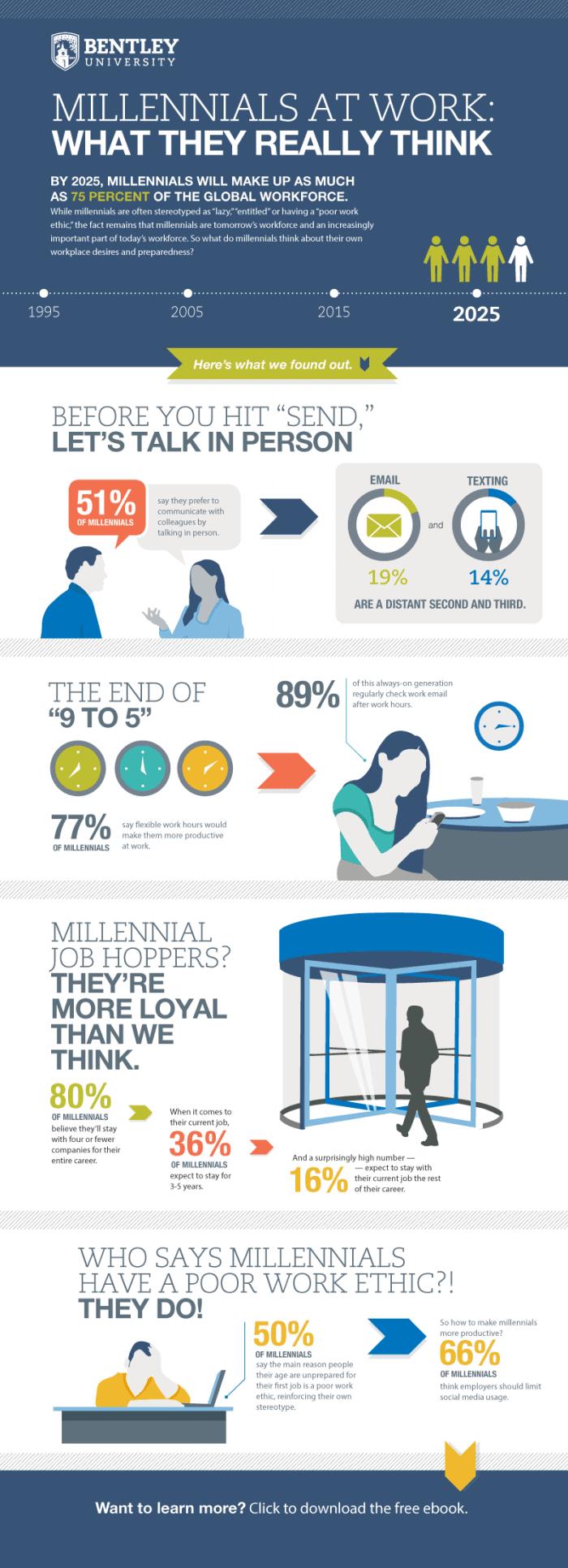 Millenials at Work Infographic