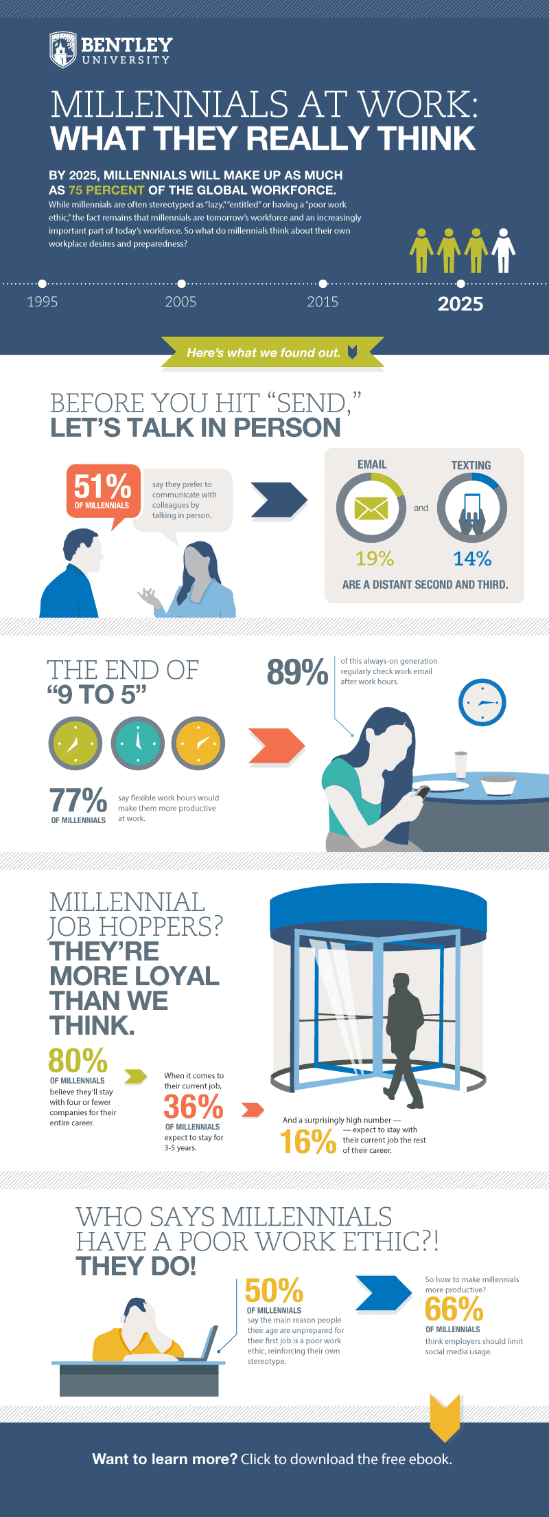 Daily Infographic: Millenials At Work