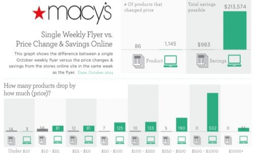 weekly-flyer-versus-online-price-tracking-savings-infographic-21