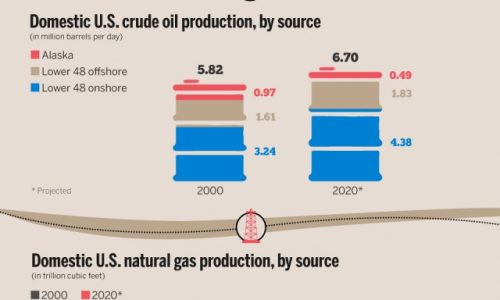 Oil & Gas Industry In The USA