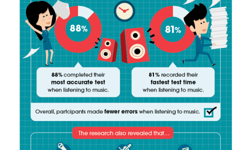 Does Playing Music at Work Increase Productivity