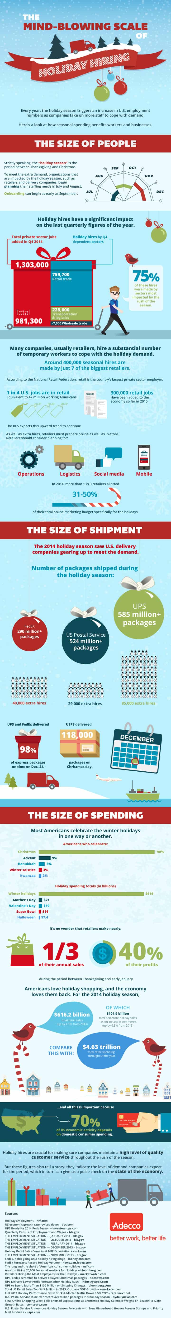 holiday hiring the ultimate breakdown of seasonal jobs holiday hiring 101 the ultimate breakdown of seasonal jobs