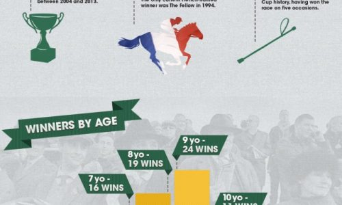 Cheltenham-Gold-Cup-Infographic-640x1875