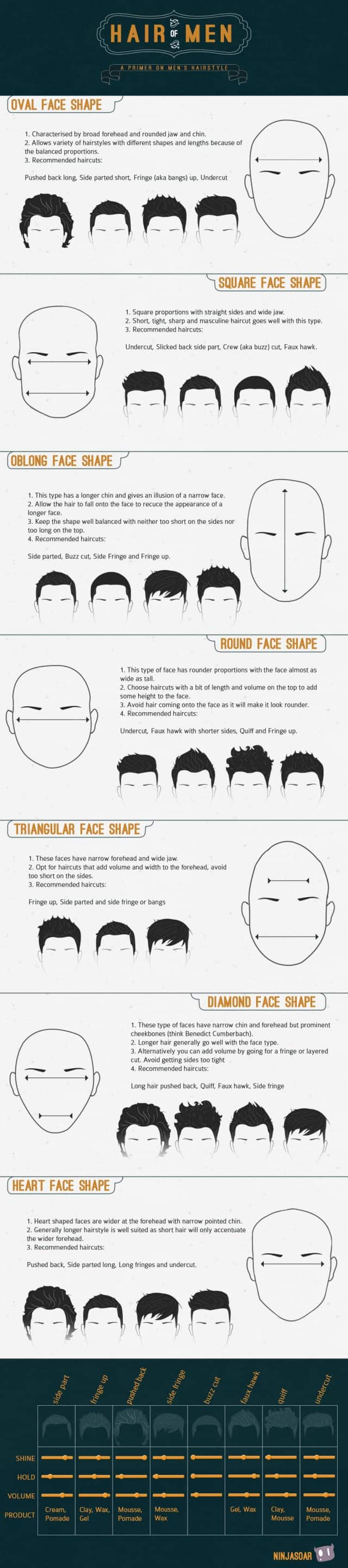 Men Hairstyles Infographic