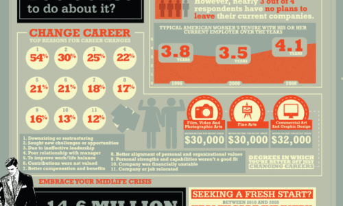 Midlife Crisis and Worst College Degrees Infographic