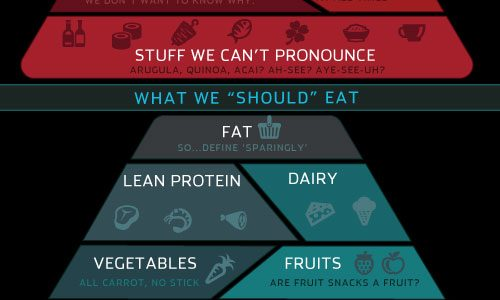 runnersworld.foodpyramid.500x1005.6