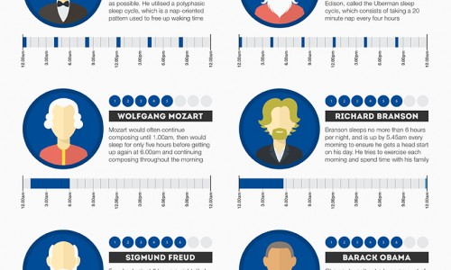 Sleeping Habits of the Rich and Famous