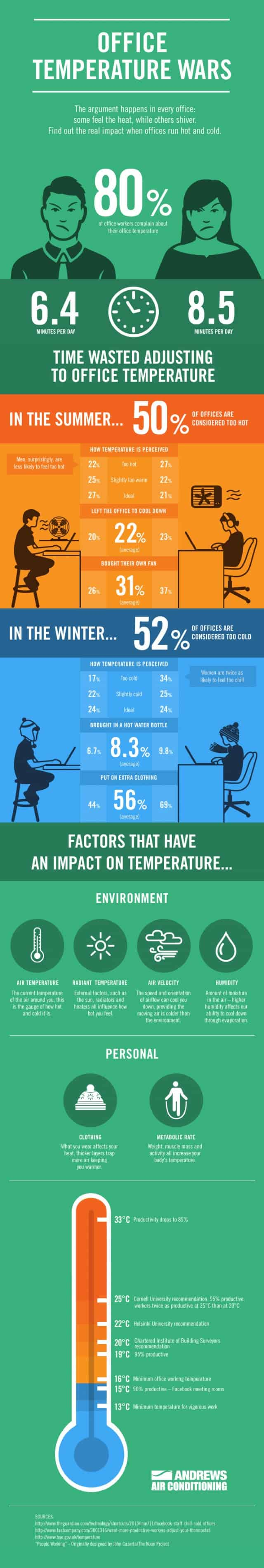 Office temperature wars are you too hot daily infographic for Bureau weather