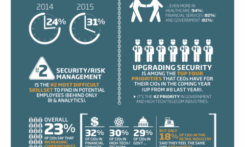 2015 Security Plans Infographic