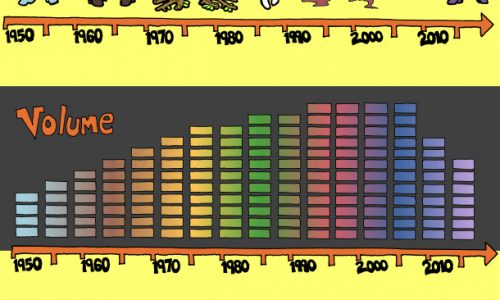 history of rock music timeline subject evolution from 1950s