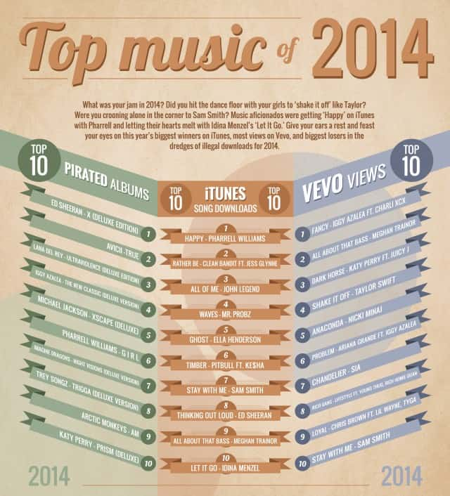 Top Music of 2014 Infographic