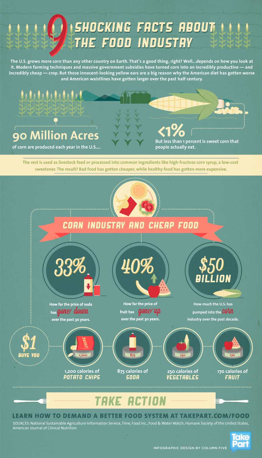Shocking facts about the american corn industry daily for American cuisine facts