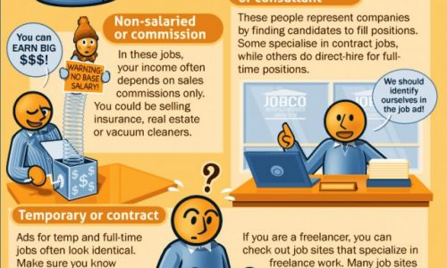 Decipher Ads To Land The Right Job Infographic