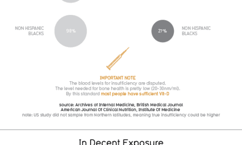 Vitamin D Deficient Infographic