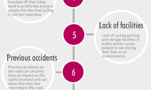 10 Things That Put People Off Cycling Infographic