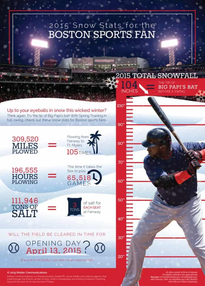Boston Snow Stats Infographic
