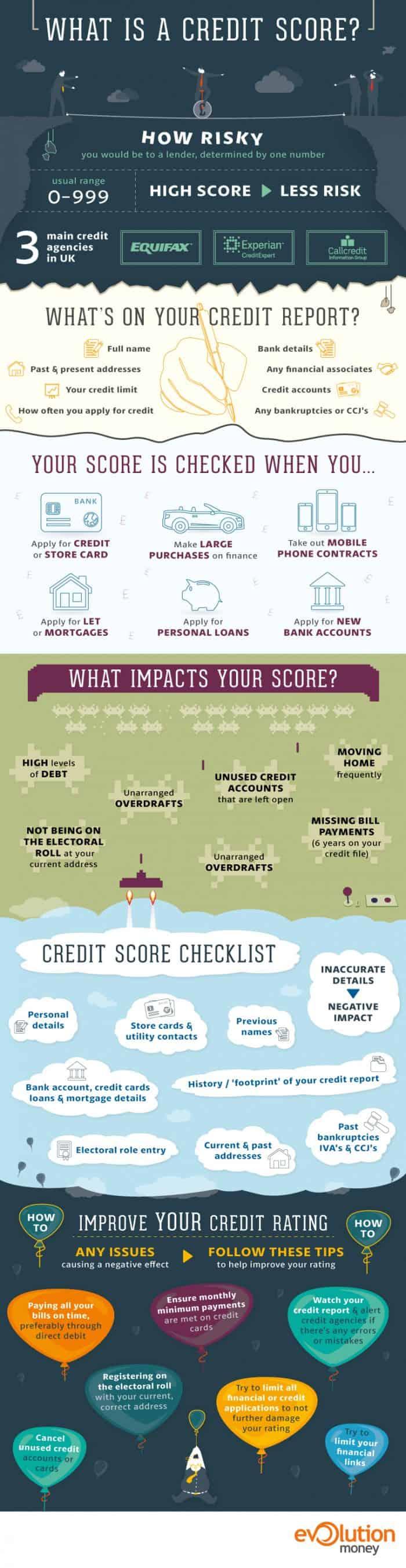 Credit Score Infographic