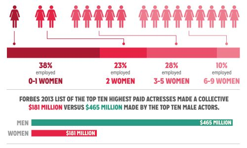 Gender Inequality in Film Infographic