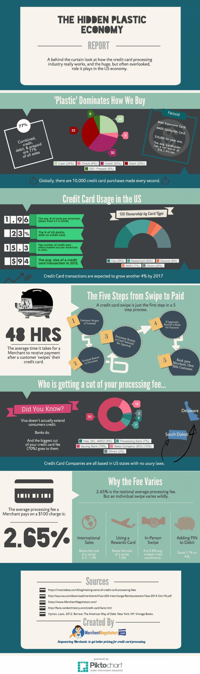 Hidden Plastic Economy Infographic