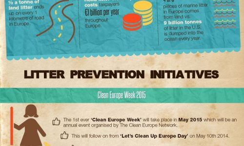 Litter Crisis In Europe Infographic