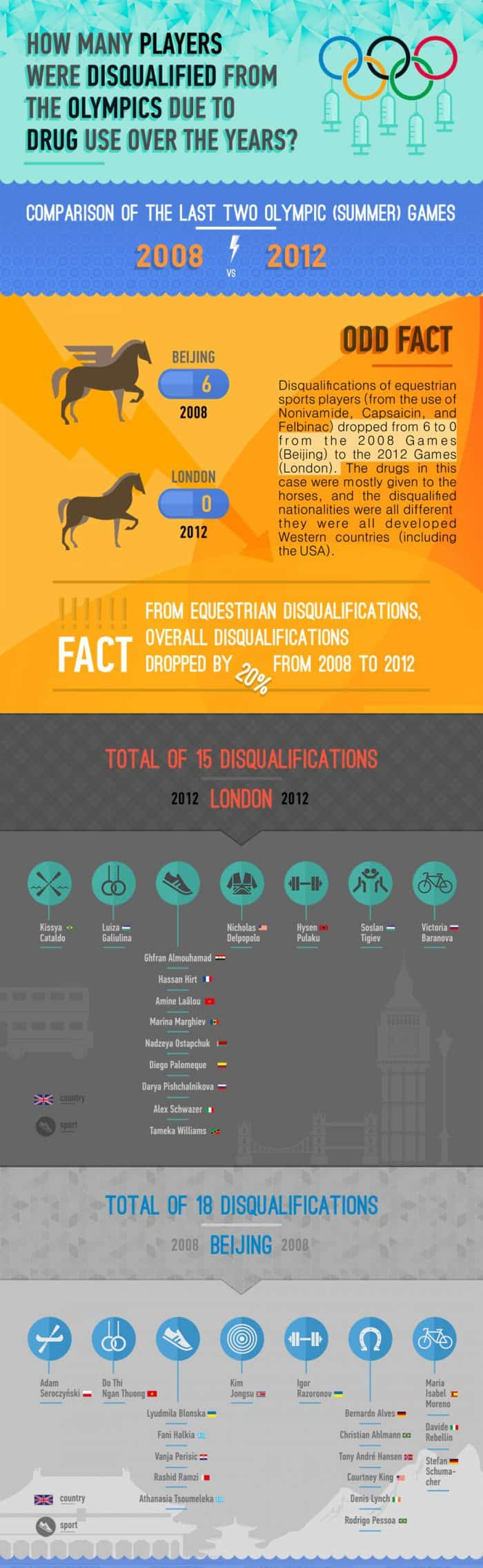 Olympic Players Disqualified For Drug Use Infographic