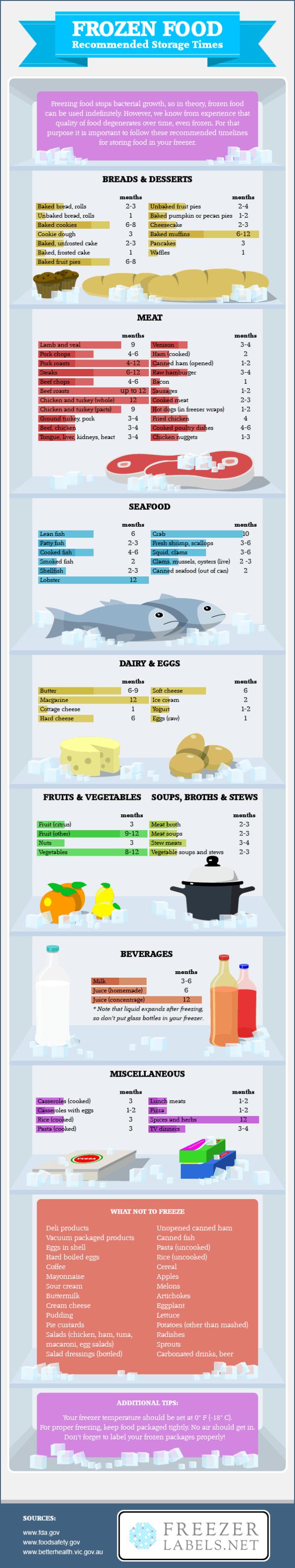 Frozen Food Storage Infographic