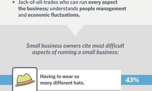 1430742044-what-it-takes-be-small-business-owner-infographic (1)